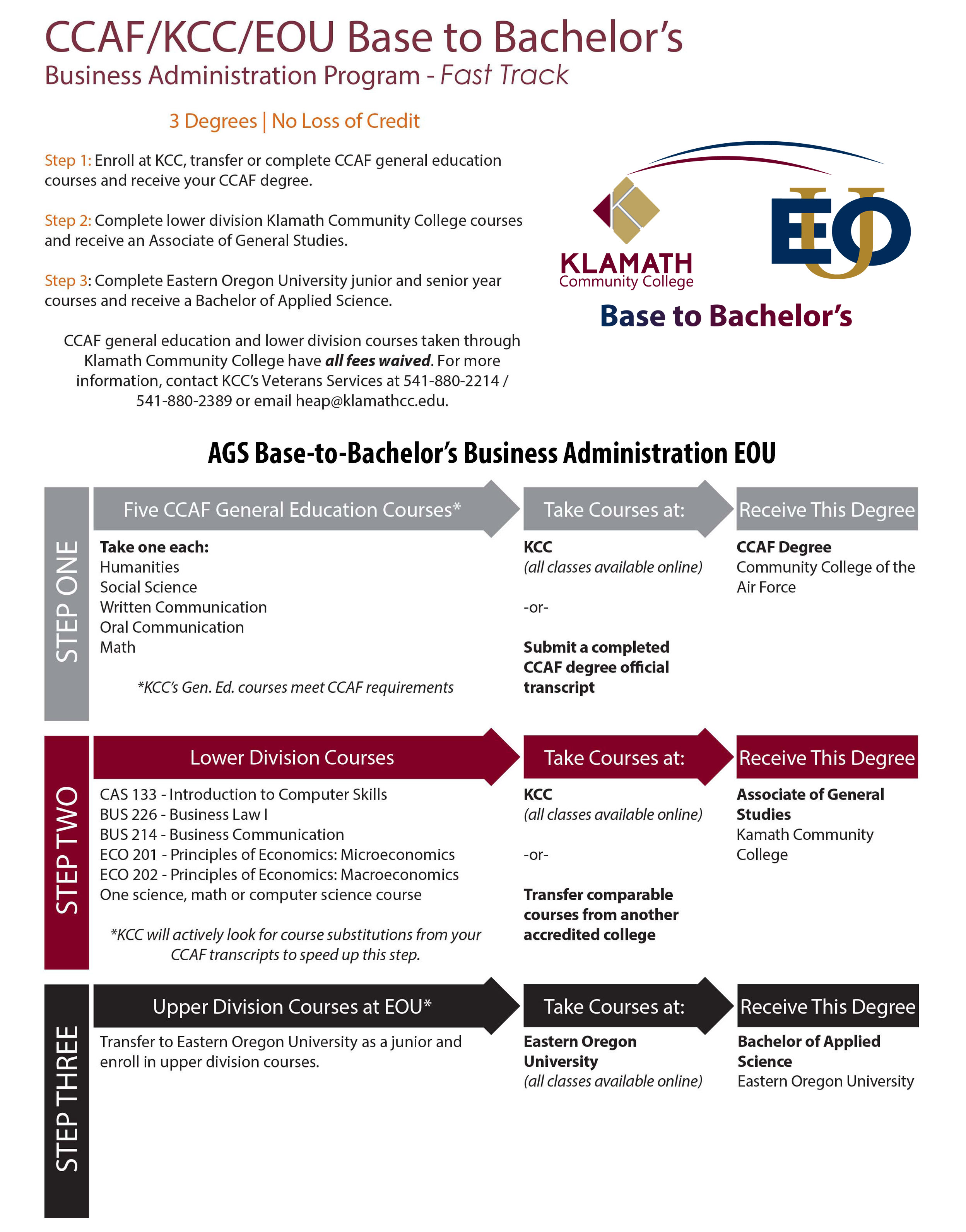 Business Administration fast track